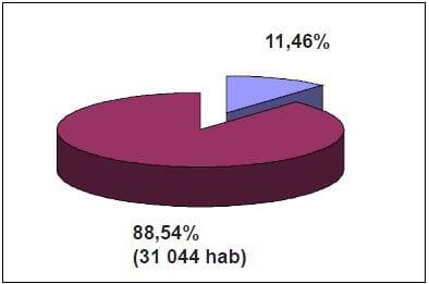 annexe 1 Poids démographique de Pusignan dans la CCEL (2011)