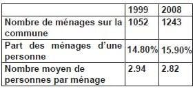annexe 10 Nombre, part et nombre moyen de personnes par ménage à Pusignan entre 1999 et 2008