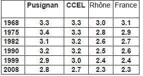 annexe 11 Nombre moyen de personnes par ménage Pusignan CCEL Rhône France de 1968 à 2008