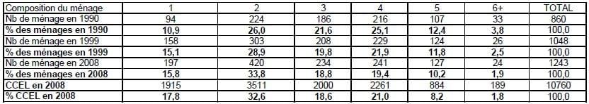 annexe 12 Composition des ménages (en pourcentage) à Pusignan de 1990 à 2008