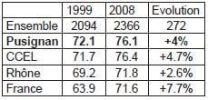 annexe 13 Ensemble d'actifs dont les chômeurs de la population pusignanaise de 15 à 64 ans en 1999 et 2008