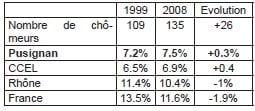 annexe 14 Taux et évolution du chômage de la population pusignanaise de 15 à 64 ans en 1999 et 2008