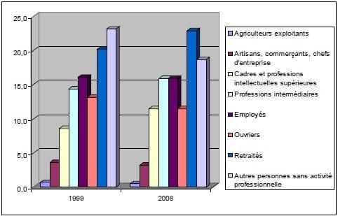 annexe 16 Population de 15 ans ou plus selon la catégorie socioprofessionnelle à Pusignan en 1999 et 2008