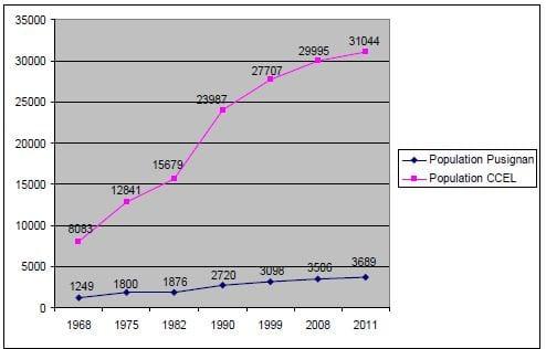 annexe 2 Courbe d'évolution de la population communale entre 1968 et 2011 à Pusignan et sur la CCEL