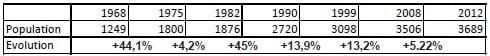 annexe 3 Évolution et taux d'accroissement annuel de la population communale entre 1968 et 2008