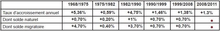 annexe 5 Taux d'accroissements démographiques annuels, solde naturel et solde migratoire entre 1968 et 2008 à Pusignan