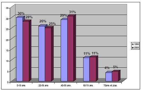 annexe 7 Evolution de la population par tranche d'âge en 1999 et 2008