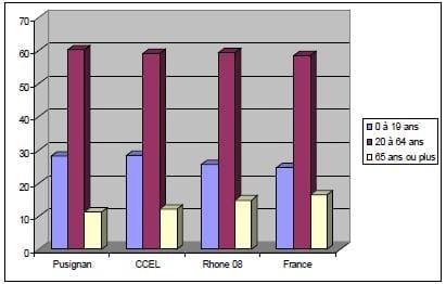 annexe 8 Population par tranche d'âge en 2008 Pusignan, CCEL, Rhone, France