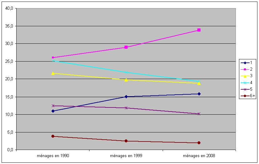 annexe 9 Évolution de la composition des ménages en nombre de personne entre 1990 et 2008